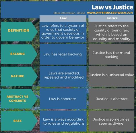 Difference Between Law and Justice   Compare the