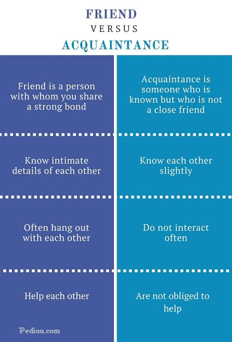 Difference Between Friend and Acquaintance   Definition